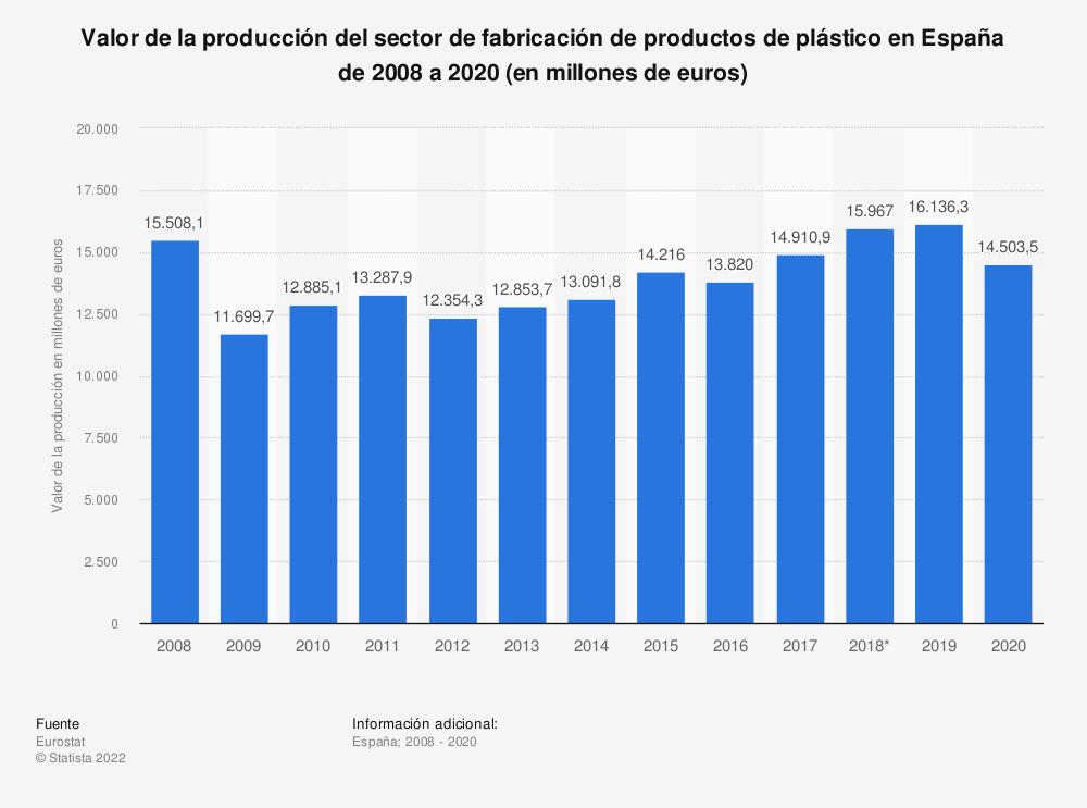 Estadística: Valor de la producción del sector de fabricación de productos de plástico en España de 2008 a 2018  (en millones de euros) | Statista