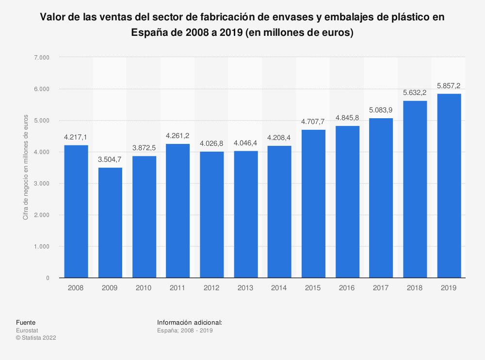 Estadística: Valor de las ventas del sector de fabricación de envases y embalajes de plástico en España de 2008 a 2017 (en millones de euros) | Statista