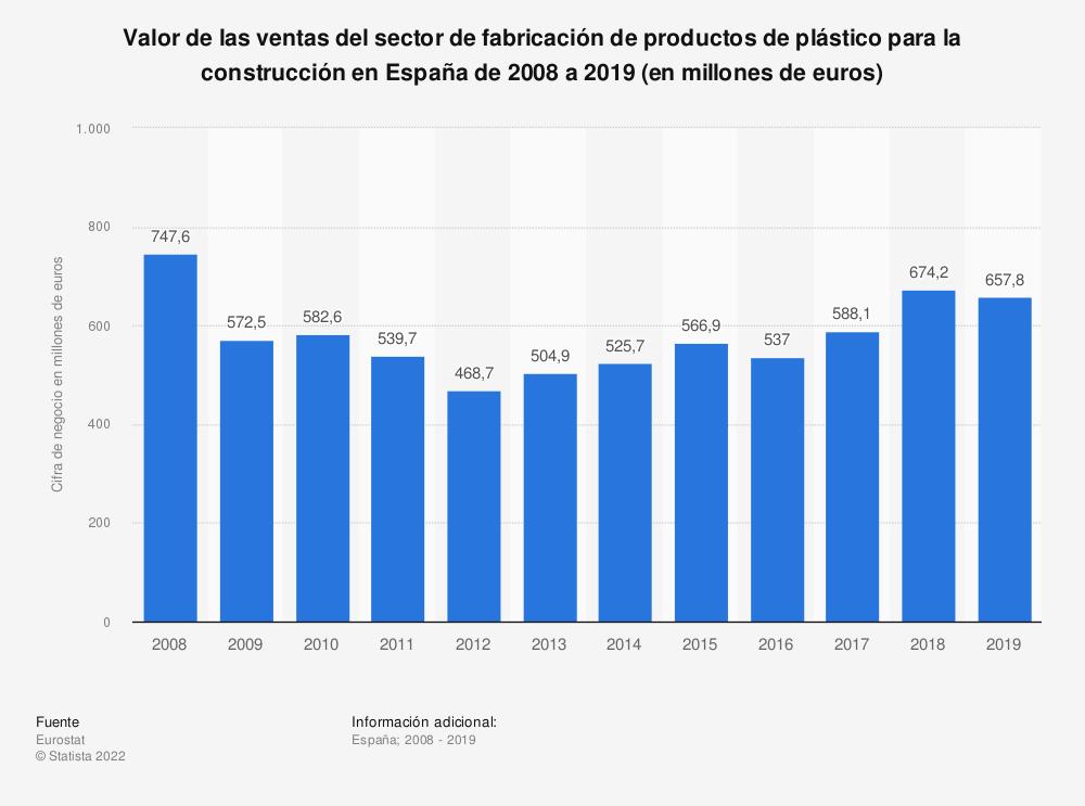 Estadística: Valor de las ventas del sector de fabricación de productos de plástico para la construcción en España de 2008 a 2017 (en millones de euros) | Statista