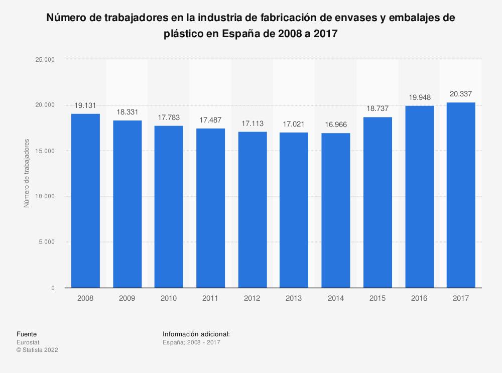 Estadística: Número de trabajadores en la industria de fabricación de envases y embalajes de plástico en España de 2008 a 2017 | Statista