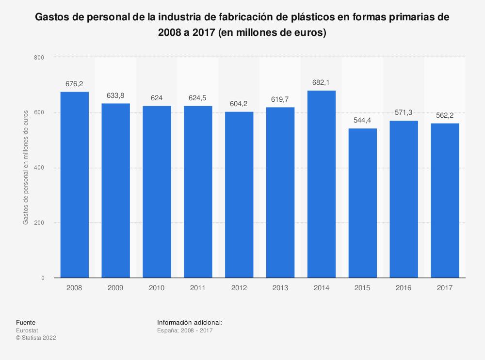 Estadística: Gastos de personal de la industria de fabricación de plásticos en formas primarias de 2008 a 2017 (en millones de euros)   Statista