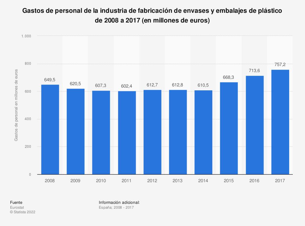 Estadística: Gastos de personal de la industria de fabricación de envases y embalajes de plástico de 2008 a 2017 (en millones de euros)   Statista