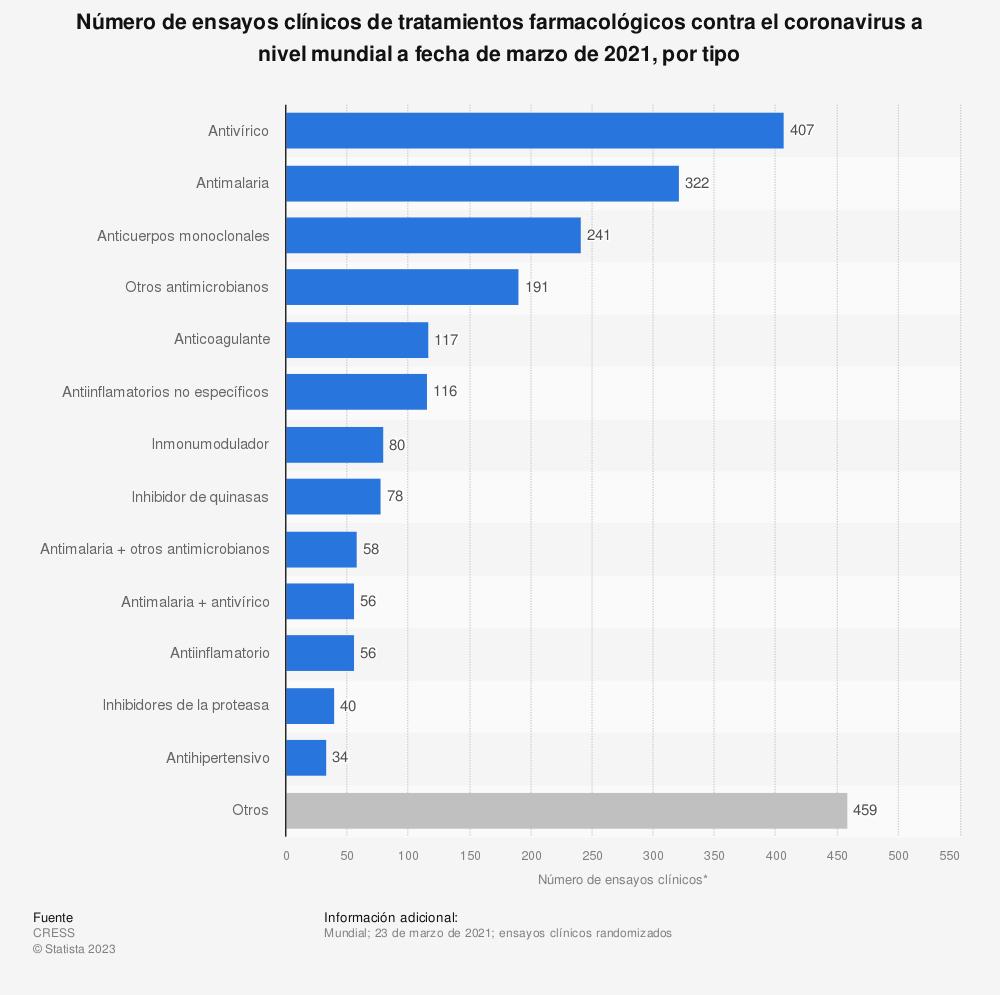 Estadística: Número de ensayos clínicos de tratamientos farmacológicos contra el coronavirus a nivel mundial a fecha de marzo de 2021, por tipo   | Statista