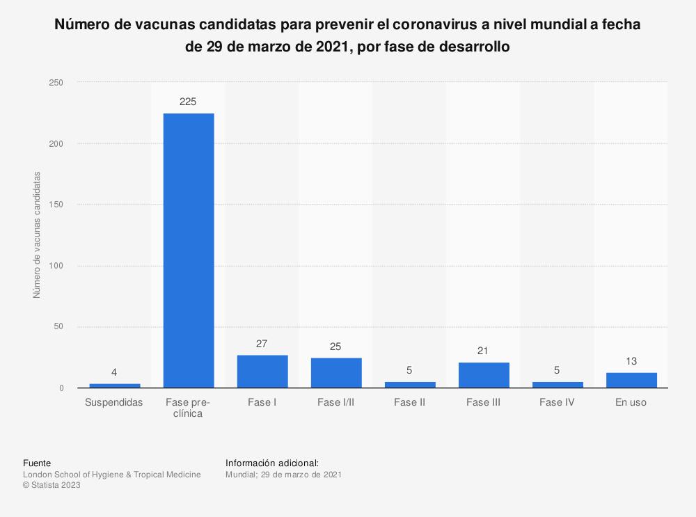 Estadística: Número de vacunas candidatas para prevenir el coronavirus a nivel mundial a fecha de 19 de octubre de 2020, por fase de desarrollo  | Statista