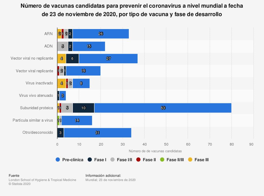 Estadística: Número de vacunas candidatas para prevenir el coronavirus a nivel mundial a fecha de 19 de octubre de 2020, por tipo de vacuna y fase de desarrollo  | Statista