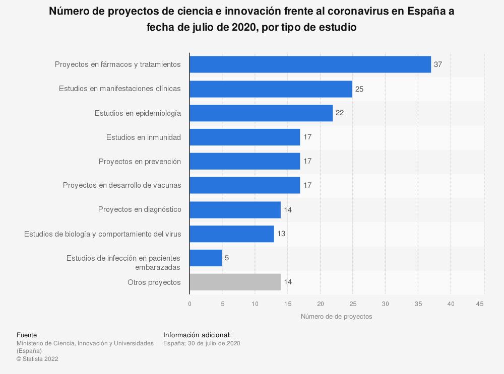 Estadística: Número de proyectos de ciencia e innovación frente al coronavirus en España a fecha de julio de 2020, por tipo de estudio  | Statista