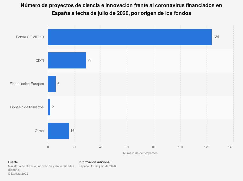 Estadística: Número de proyectos de ciencia e innovación frente al coronavirus financiados en España a fecha de julio de 2020, por origen de los fondos  | Statista