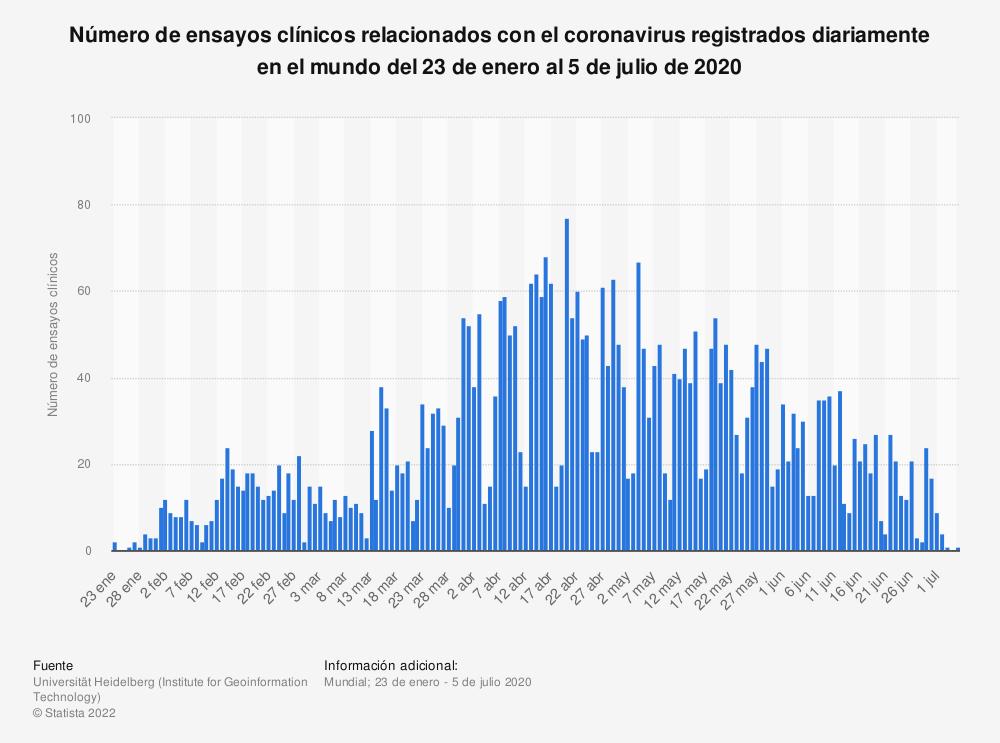 Estadística: Número de ensayos clínicos relacionados con el coronavirus registrados diariamente en el mundo del 23 de enero al 5 de julio de 2020  | Statista