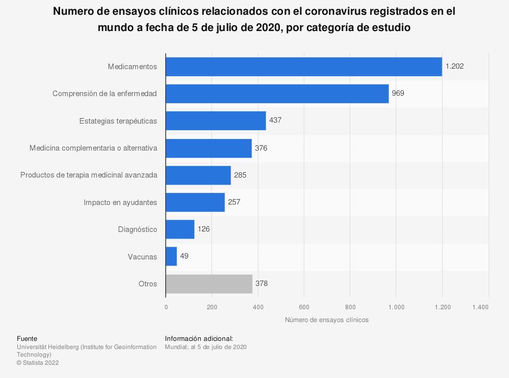 Estadística: Numero de ensayos clínicos relacionados con el coronavirus registrados en el mundo a fecha de 5 de julio de 2020, por categoría de estudio  | Statista