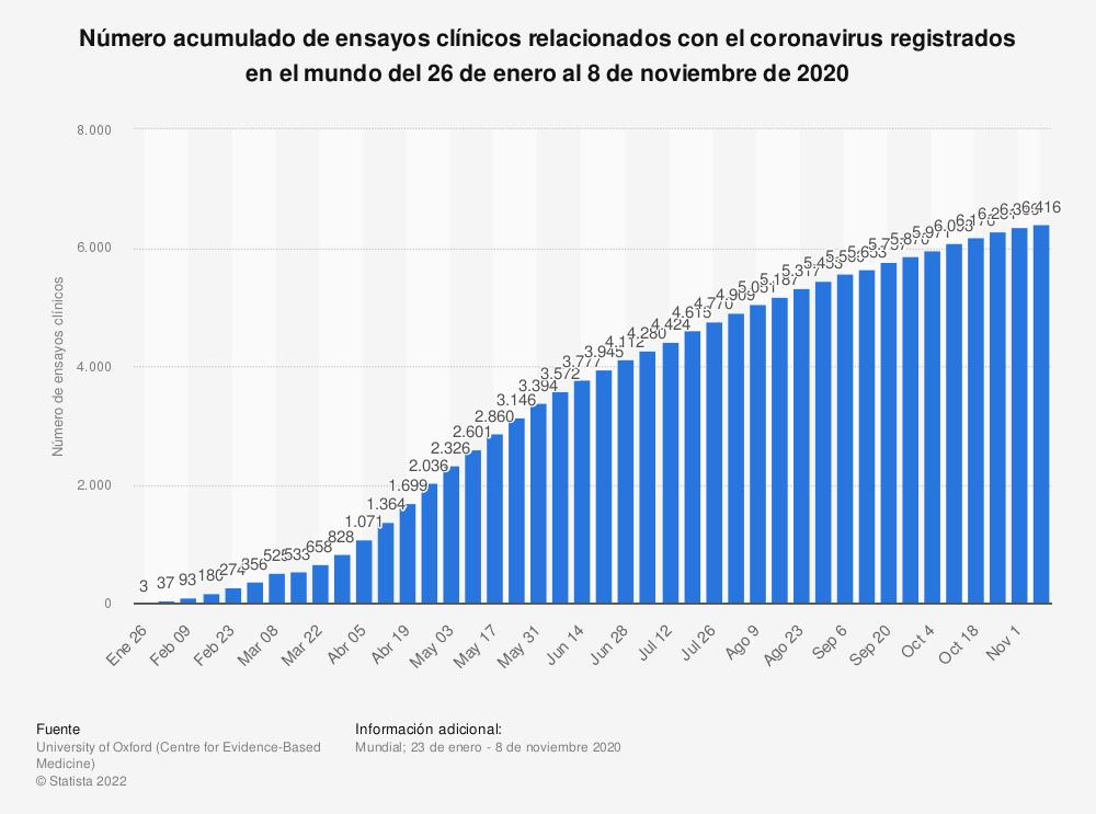 Estadística: Número acumulado de ensayos clínicos relacionados con el coronavirus registrados en el mundo del 26 de enero al 19 de julio de 2020  | Statista