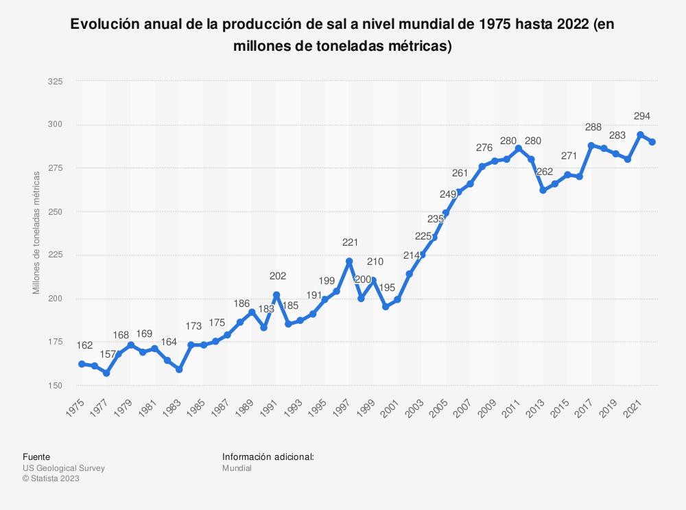 Estadística: Evolución anual de la producción de sal a nivel mundial de 1975 hasta 2020 (en millones de toneladas métricas) | Statista