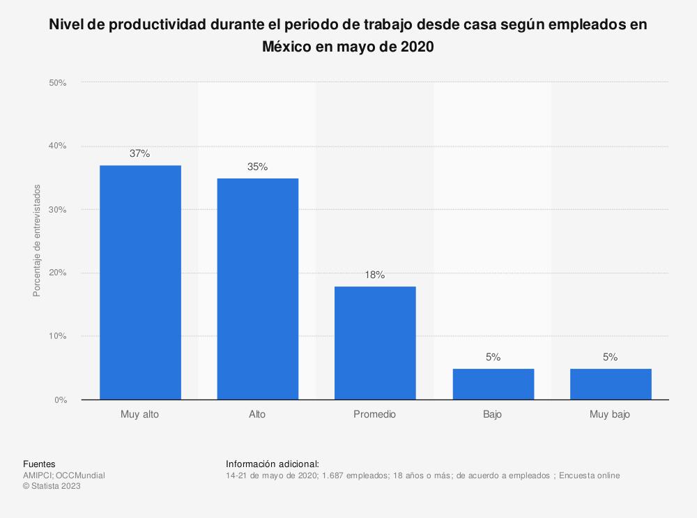 Estadística: Nivel de productividad durante el periodo de trabajo desde casa según empleados en México en mayo de 2020 | Statista