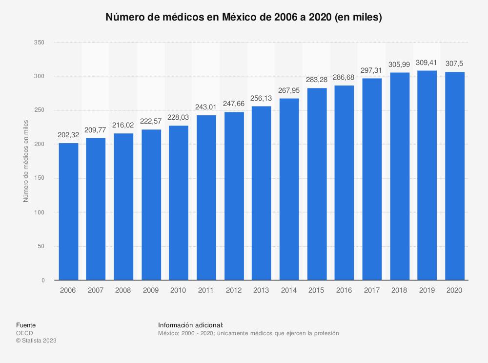 Estadística: Número de médicos en México de 2006 a 2018 (en miles) | Statista