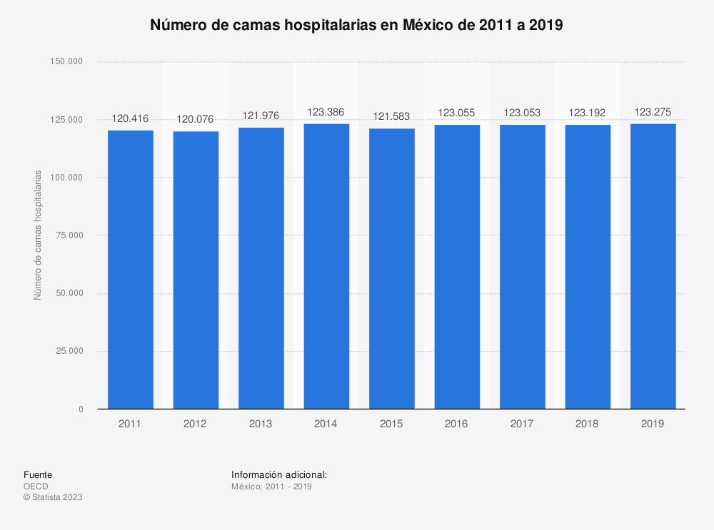 Estadística: Número de camas hospitalarias en México de 2011 a 2018  | Statista