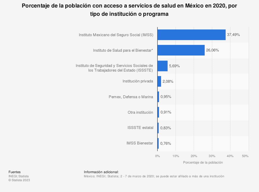 Estadística: Porcentaje de la población con acceso a servicios de salud en México en 2020, por tipo de institución o programa | Statista