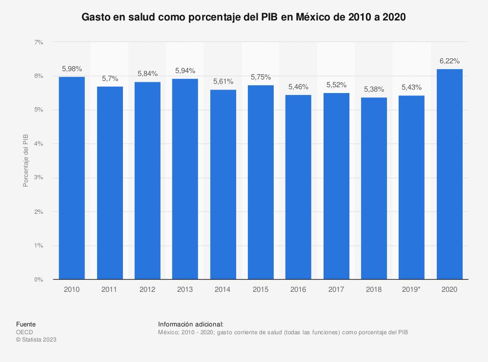 Estadística: Gasto en salud como porcentaje del PIB en México de 2010 a 2019 | Statista