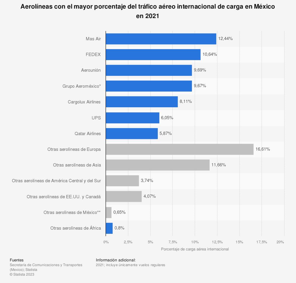 Estadística: Aerolíneas con el mayor porcentaje del tráfico aéreo internacional de carga en México en 2019 | Statista