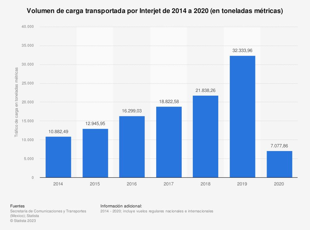 Estadística: Volumen de carga transportada por Interjet de 2014 a 2019 (en toneladas métricas) | Statista