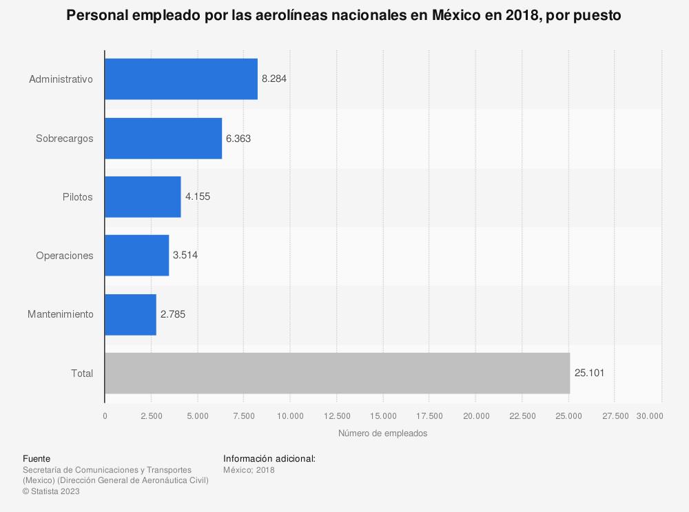 Estadística: Personal empleado por las aerolíneas nacionales en México en 2018, por puesto | Statista