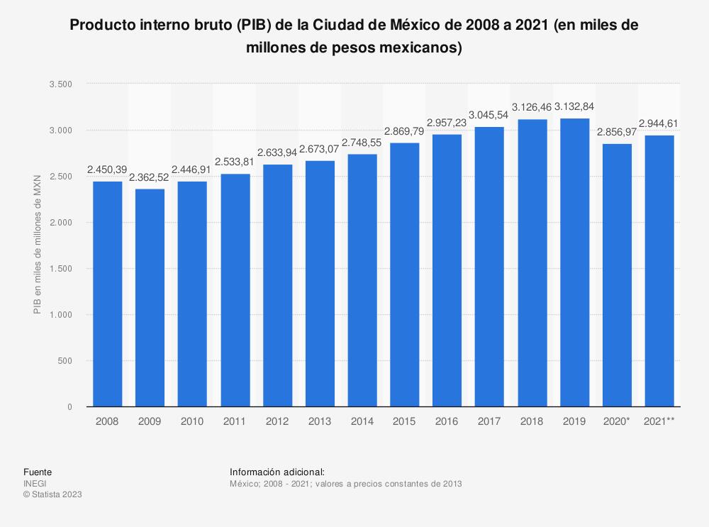 Estadística: Producto interno bruto (PIB) de la Ciudad de México de 2008 a 2019 (en miles de millones de pesos mexicanos) | Statista