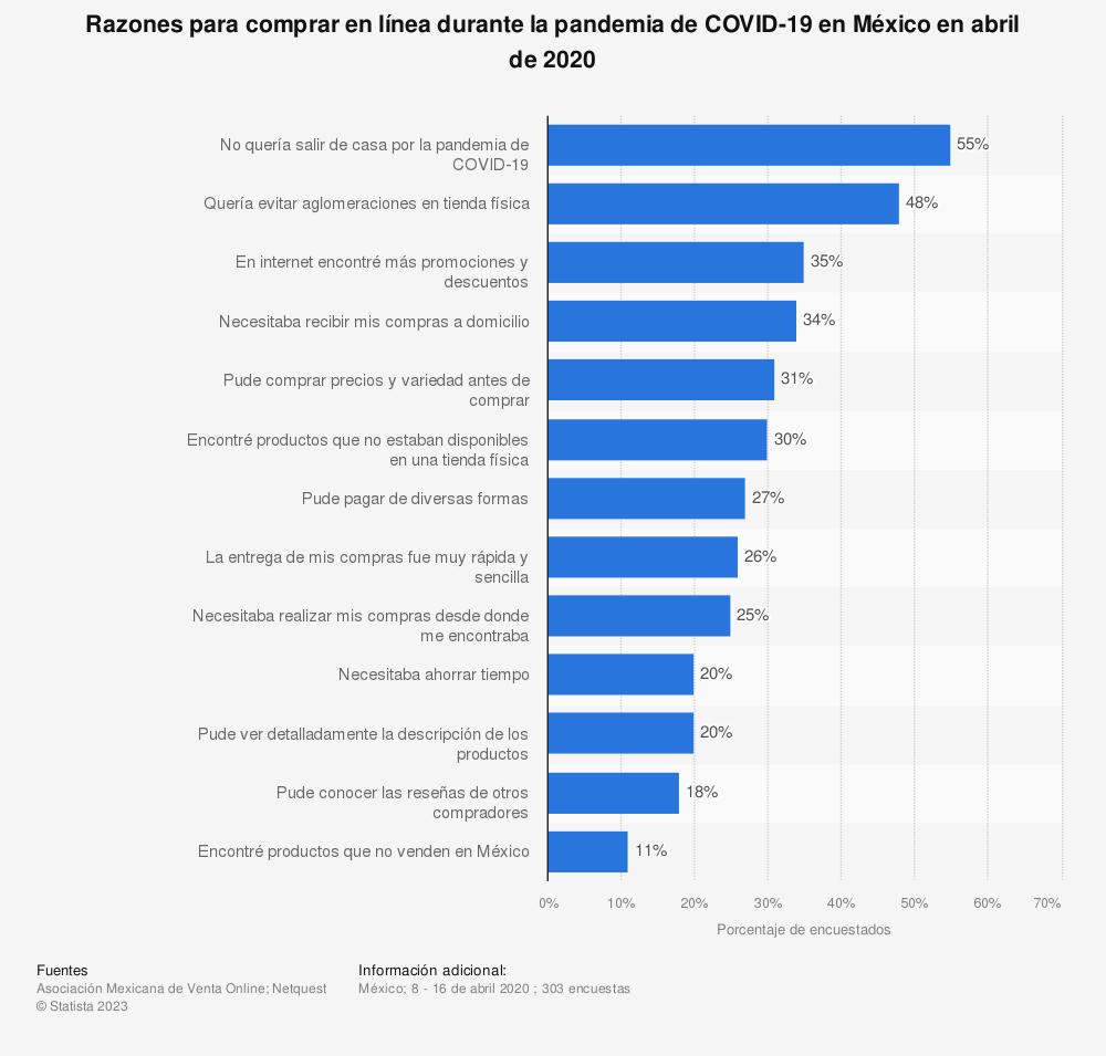 Estadística: Razones para comprar en línea durante la pandemia de COVID-19 en México en abril de 2020 | Statista