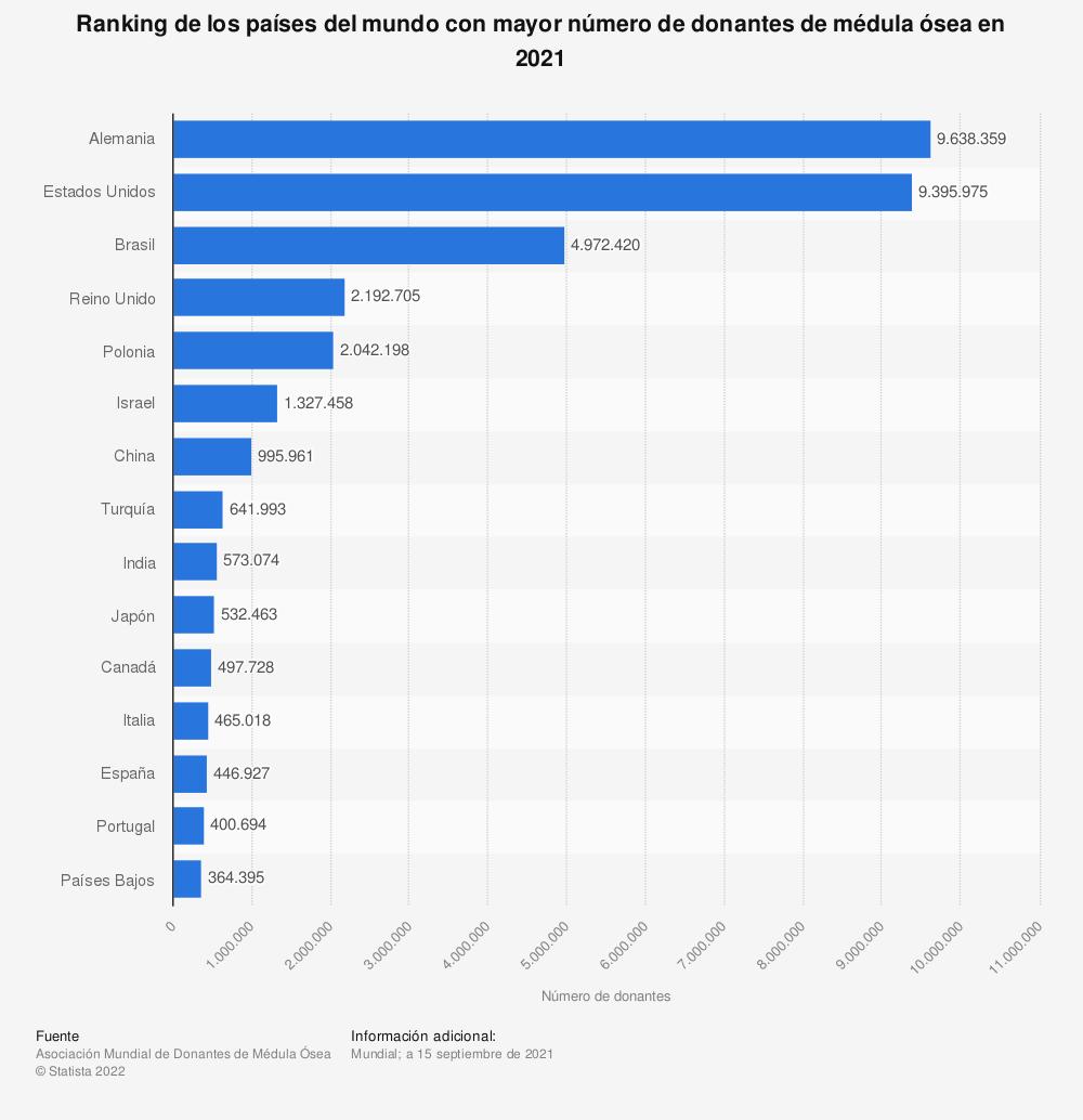 Estadística: Ranking de los países del mundo con mayor número de donantes de médula ósea en 2021   Statista