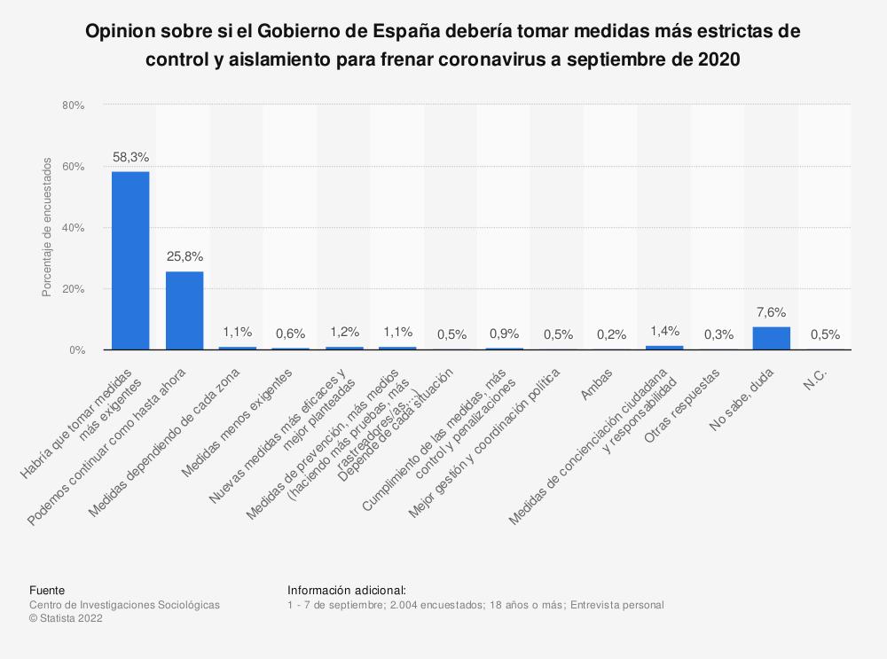 Estadística: Opinion sobre si el Gobierno de España debería tomar medidas más estrictas de control y aislamiento para frenar coronavirus a septiembre de 2020 | Statista