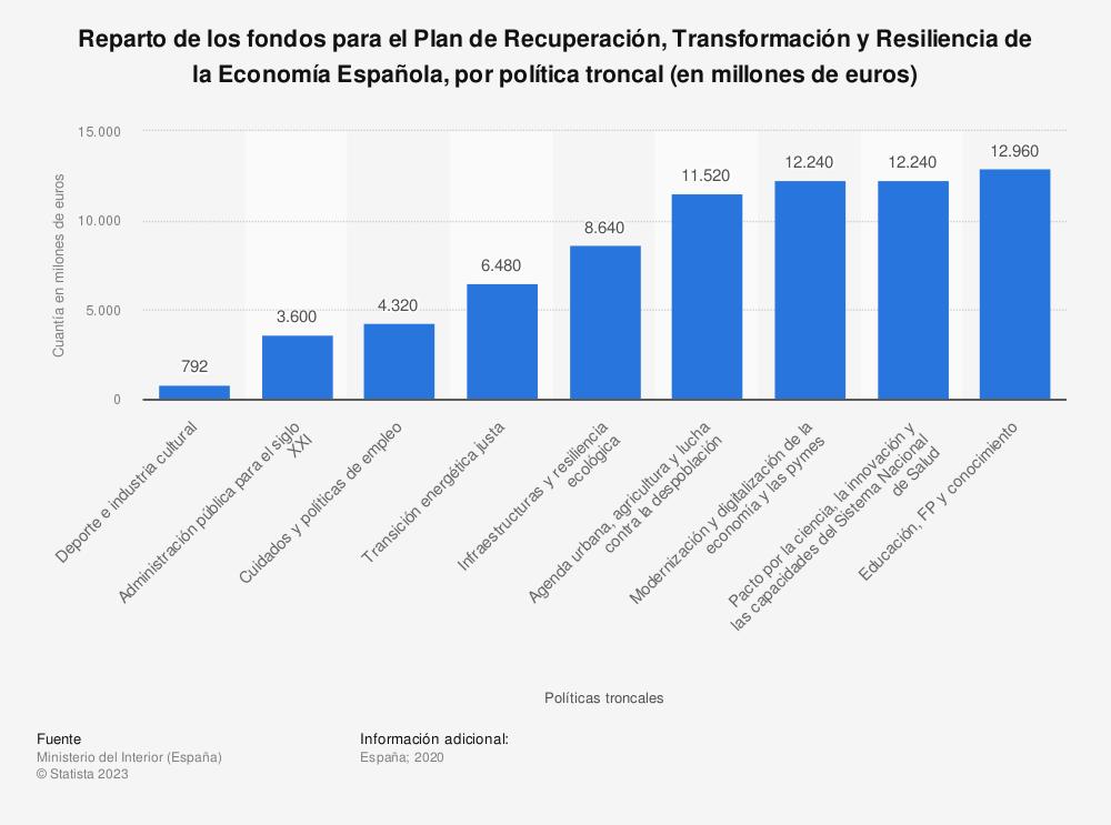Estadística: Reparto de los fondos para el Plan de Recuperación, Transformación y Resiliencia de la Economía Española, por política troncal (en millones de euros) | Statista