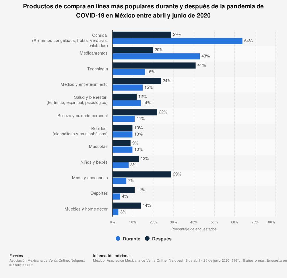Estadística: Productos de compra en línea más populares durante y después de la pandemia de COVID-19 en México entre abril y junio de 2020    Statista