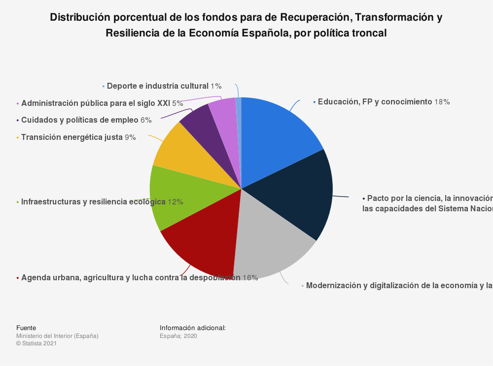 Estadística: Distribución porcentual de los fondos para de Recuperación, Transformación y Resiliencia de la Economía Española, por política troncal  | Statista