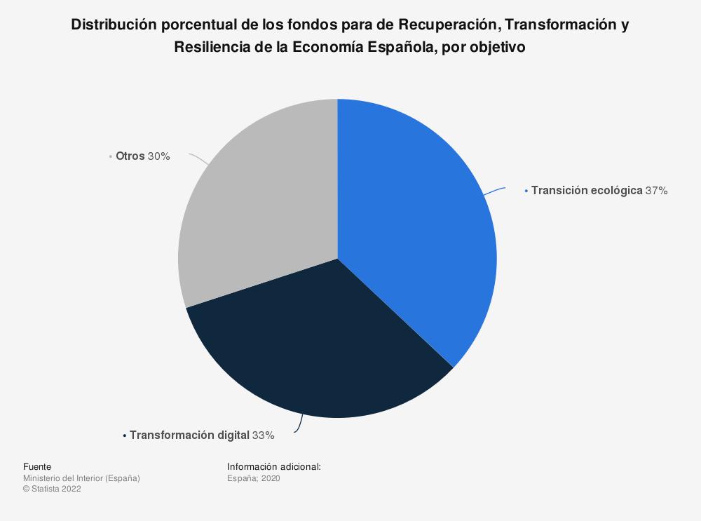Estadística: Distribución porcentual de los fondos para de Recuperación, Transformación y Resiliencia de la Economía Española, por objetivo | Statista