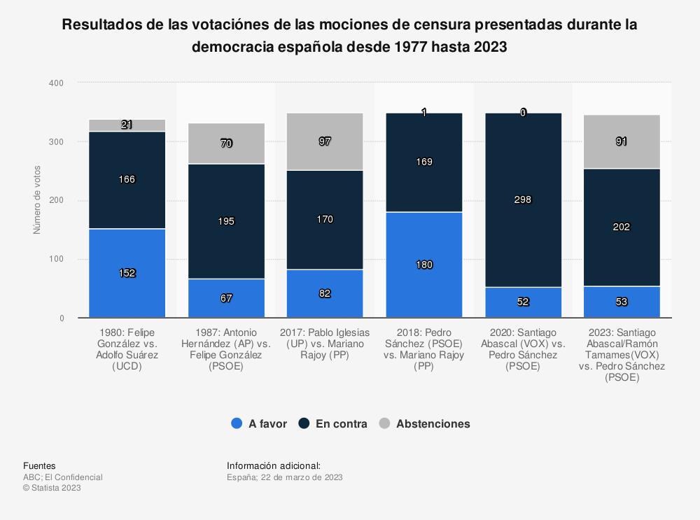 Estadística: Resultados de las votaciónes de las mociones de censura presentadas durante la democracia española desde 1977 hasta 2020 | Statista