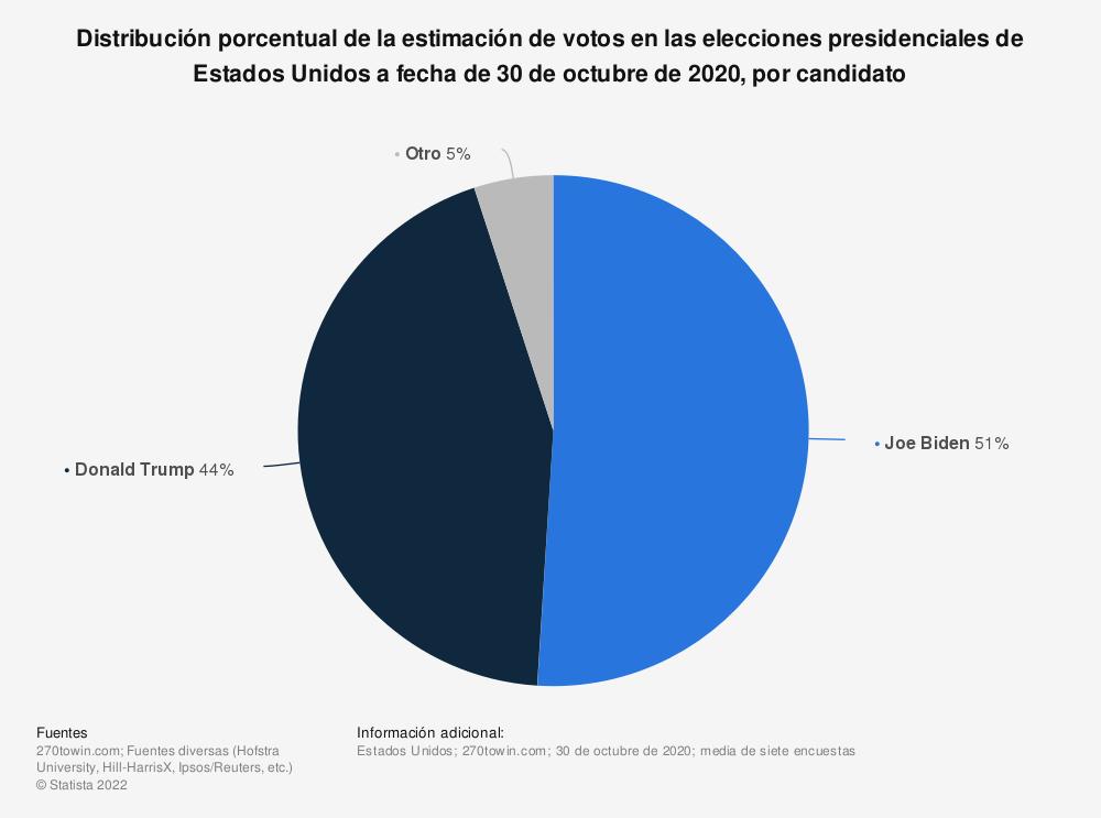 Estadística: Distribución porcentual de la estimación de votos en las elecciones presidenciales de Estados Unidos a fecha de 30 de octubre de 2020, por candidato | Statista
