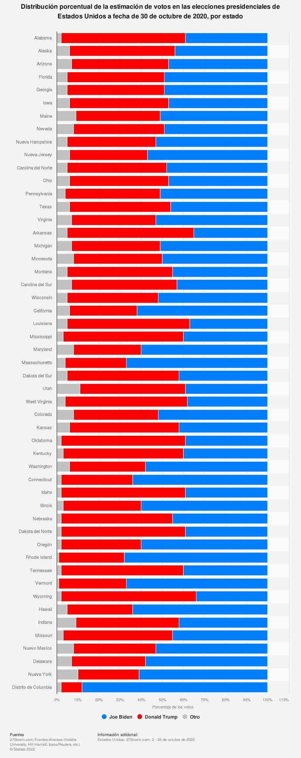 Estadística: Distribución porcentual de la estimación de votos en las elecciones presidenciales de Estados Unidos a fecha de 30 de octubre de 2020, por estado   Statista