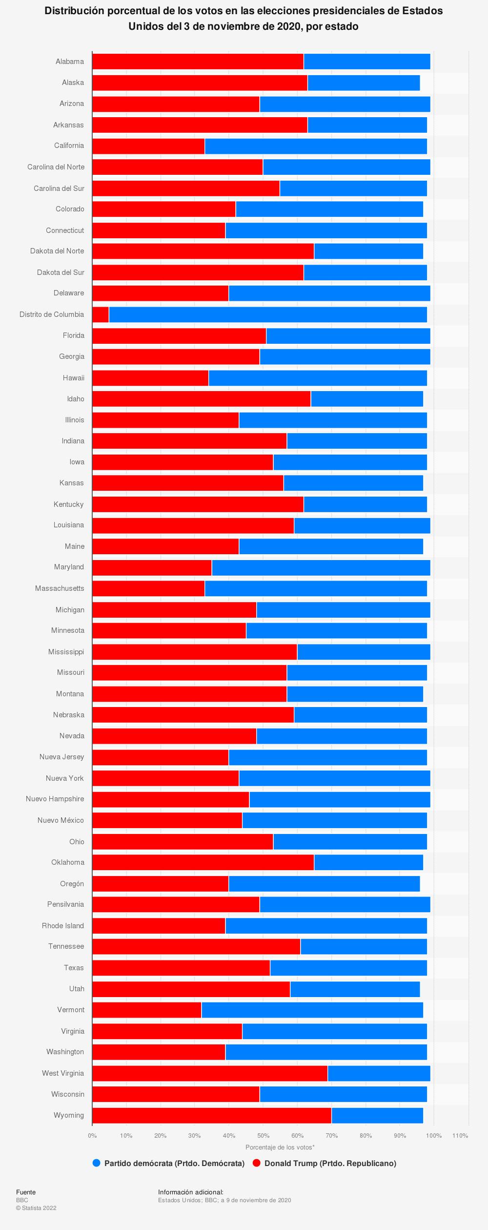 Estadística: Distribución porcentual de los votos en las elecciones presidenciales de Estados Unidos del 3 de noviembre de 2020, por estado | Statista