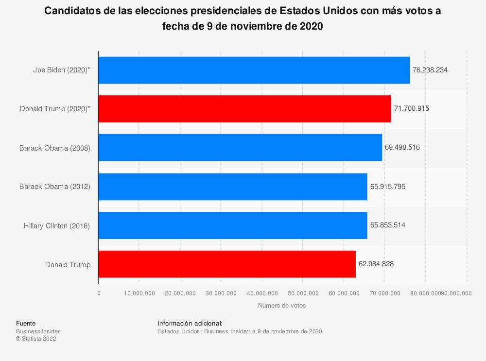 Estadística: Candidatos de las elecciones presidenciales de Estados Unidos con más votos a fecha de 9 de noviembre de 2020 | Statista
