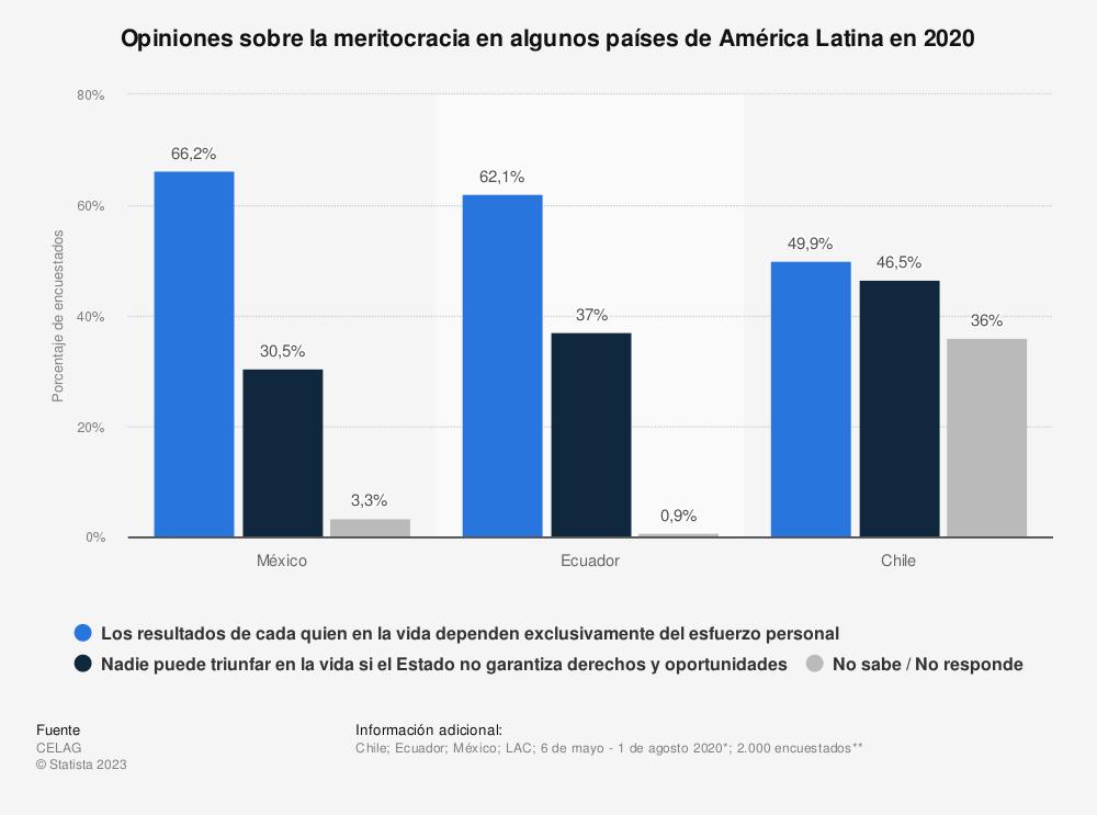 Estadística: Opiniones sobre la meritocracia en algunos países de América Latina en 2020  | Statista