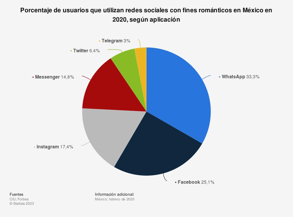 Estadística: Porcentaje de usuarios que utilizan redes sociales con fines románticos en México en 2020, según aplicación  | Statista