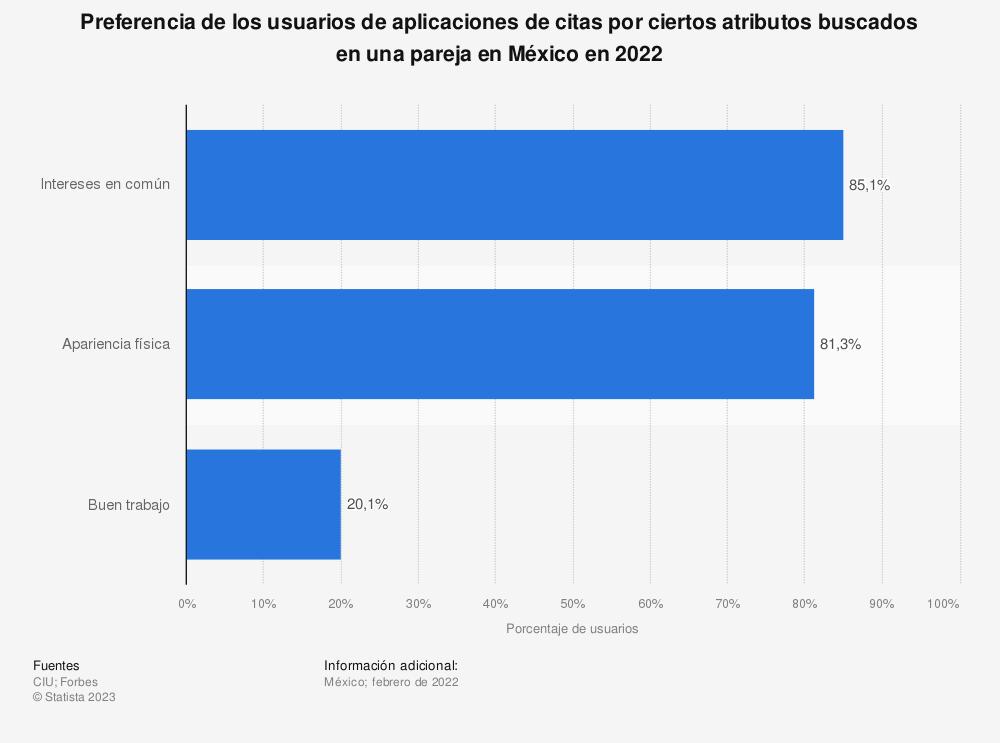 Estadística: Preferencia de los usuarios de aplicaciones de citas por ciertos atributos buscados en una pareja en México en 2020 | Statista