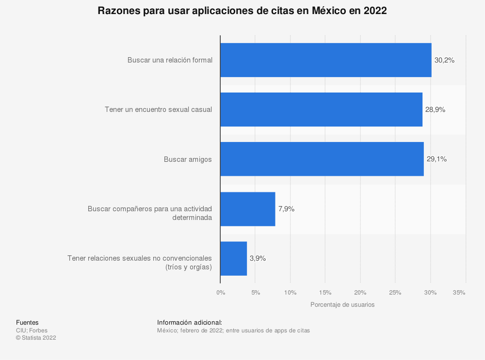 Estadística: Razones para usar aplicaciones de citas en México en 2020  | Statista