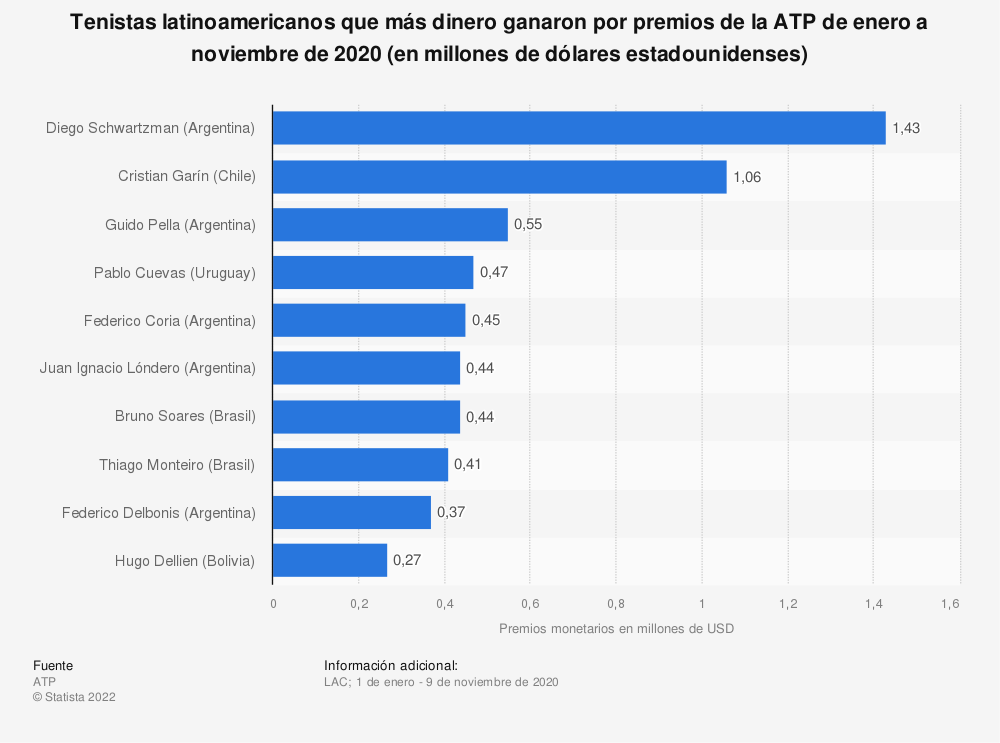 Estadística: Tenistas latinoamericanos que más dinero ganaron por premios de la ATP de enero a noviembre de 2020 (en millones de dólares estadounidenses) | Statista