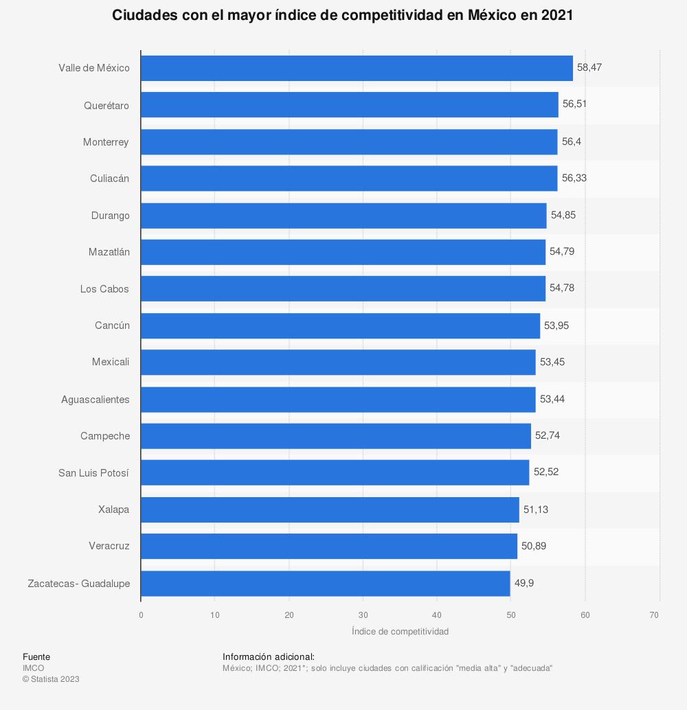 Estadística: Ciudades con el mayor índice de competitividad en México en 2020 | Statista