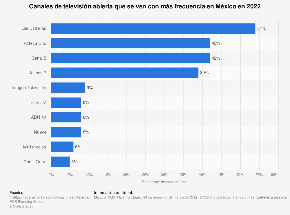 Estadística: Canales de televisión abierta que se ven con más frecuencia en México en 2019 | Statista