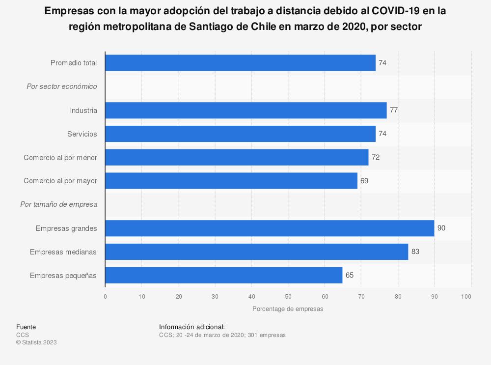 Estadística: Empresas con la mayor adopción del trabajo a distancia debido al COVID-19 en la región metropolitana de Santiago de Chile en marzo de 2020, por sector | Statista
