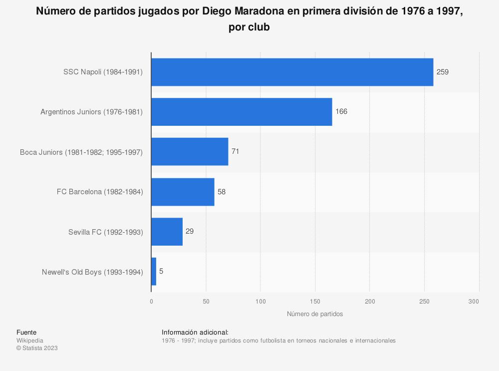 Estadística: Número de partidos jugados por Diego Maradona en primera división de 1976 a 1997, por club | Statista