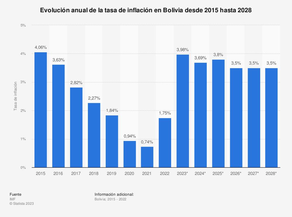 Estadística: Evolución anual de la tasa de inflación en Bolivia desde 2015 hasta 2025 | Statista
