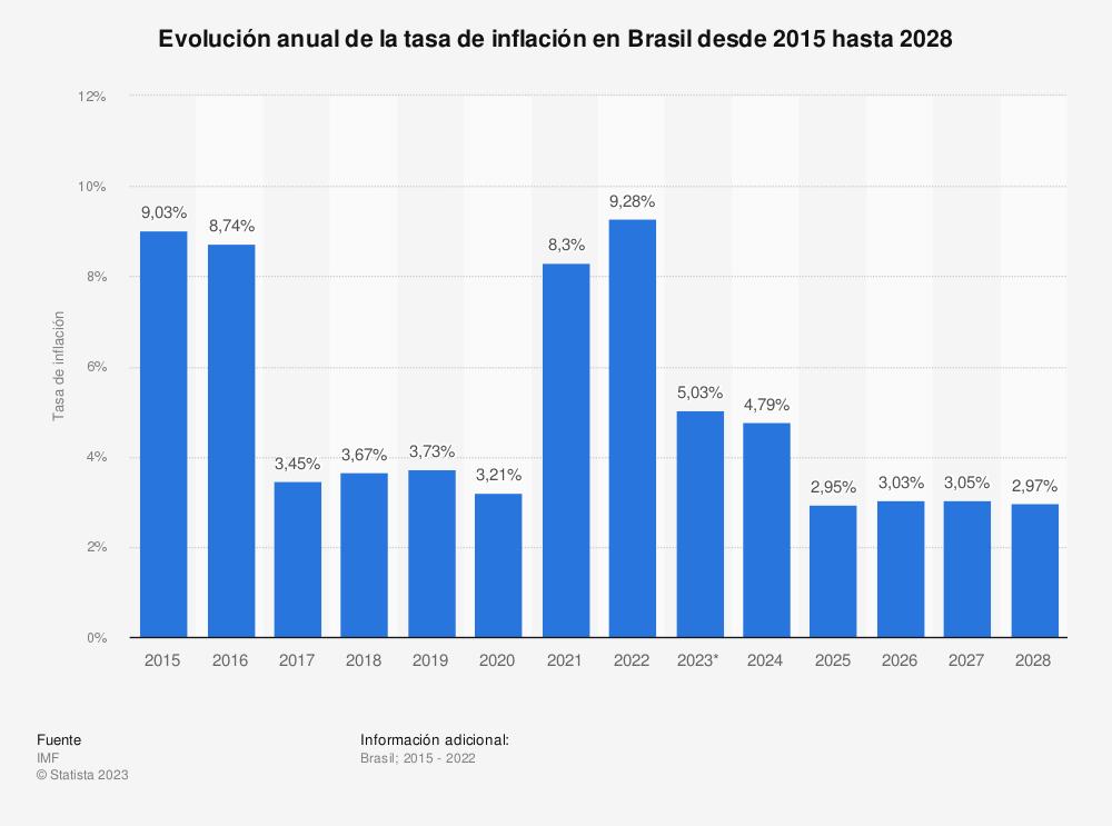 Estadística: Evolución anual de la tasa de inflación en Brasil desde 2015 hasta 2025   Statista