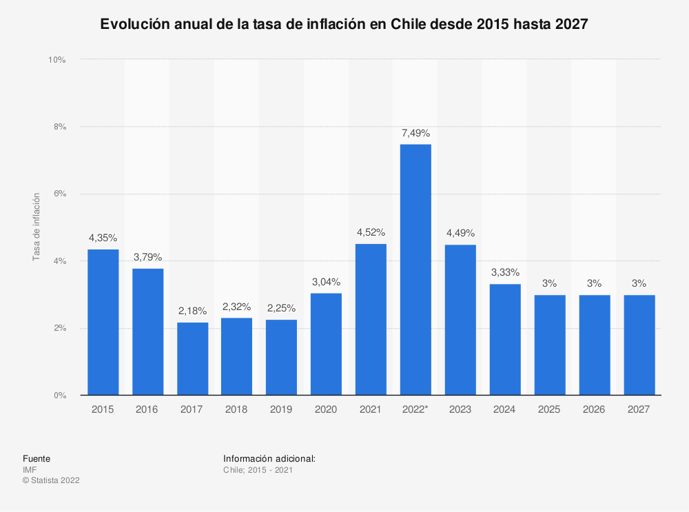 Estadística: Evolución anual de la tasa de inflación en Chile desde 2015 hasta 2025 | Statista