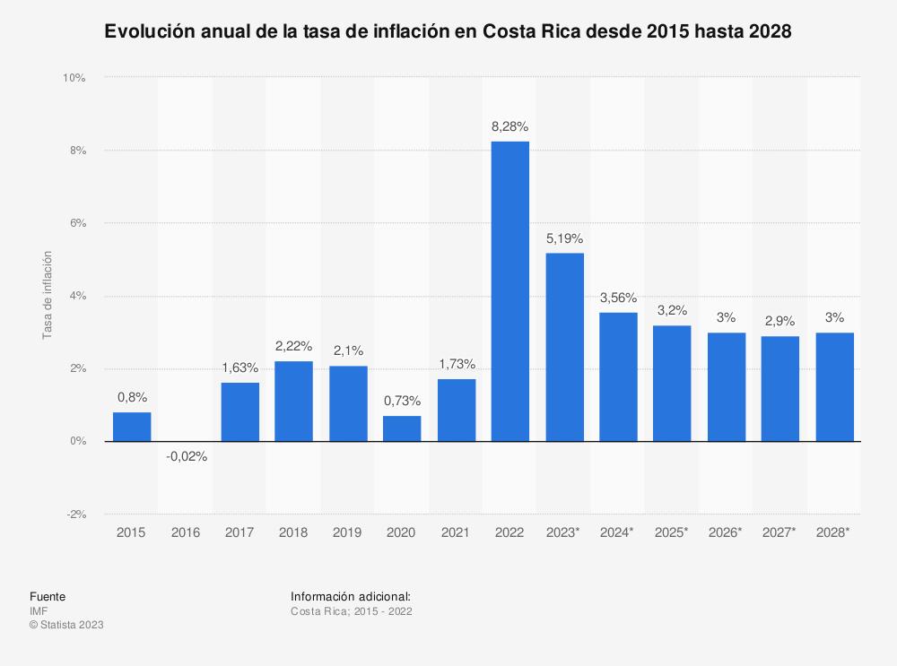 Estadística: Evolución anual de la tasa de inflación en Costa Rica desde 2015 hasta 2025 | Statista