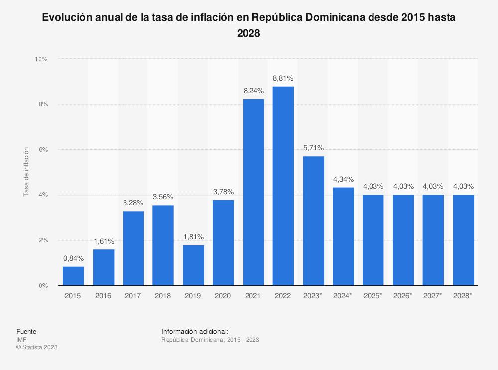 Estadística: Evolución anual de la tasa de inflación en República Dominicana desde 2015 hasta 2025   Statista